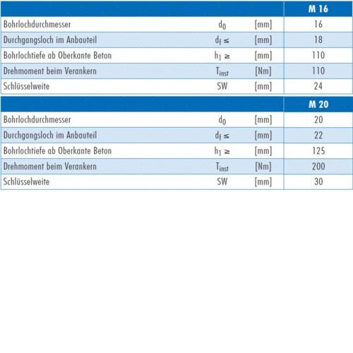 - ETA-Zulassung Eisenwaren2000 20 St/ück Schwerlastd/übel rostfrei M12 x 110//10 mm Bolzenanker Edelstahl A4 V4A